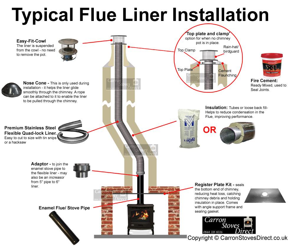 flue liner installation